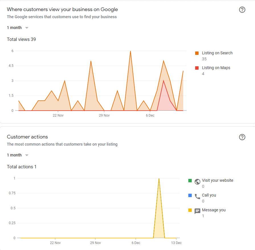 Customer Actions Showing 35 Views on Search and 4 on Maps. Second Graph showing customer actions with 1 message.