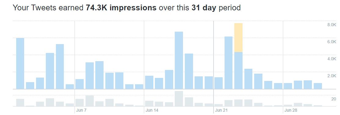 Twitter Analaytics 28 Day Tweet Account Snapshot with Yellow Ads